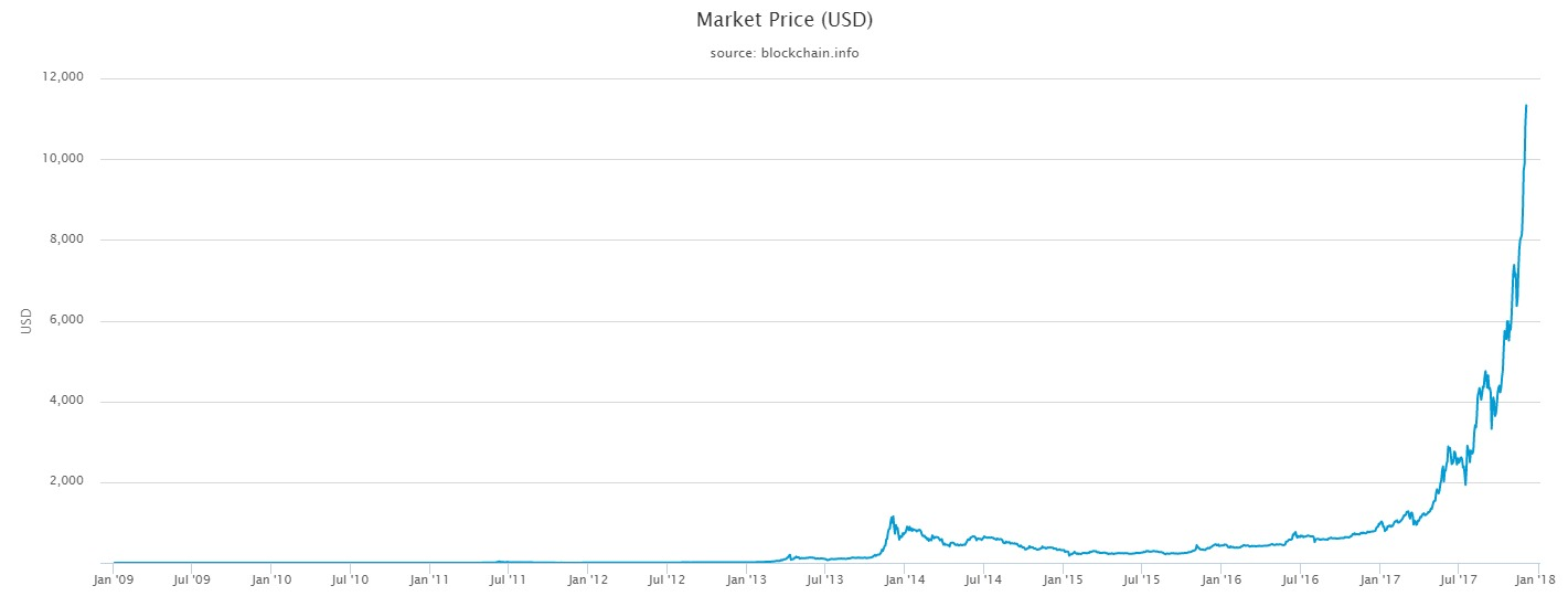 /market-price-(usd)